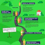 B2B Buyers Journey - 5 Key Points to Consider