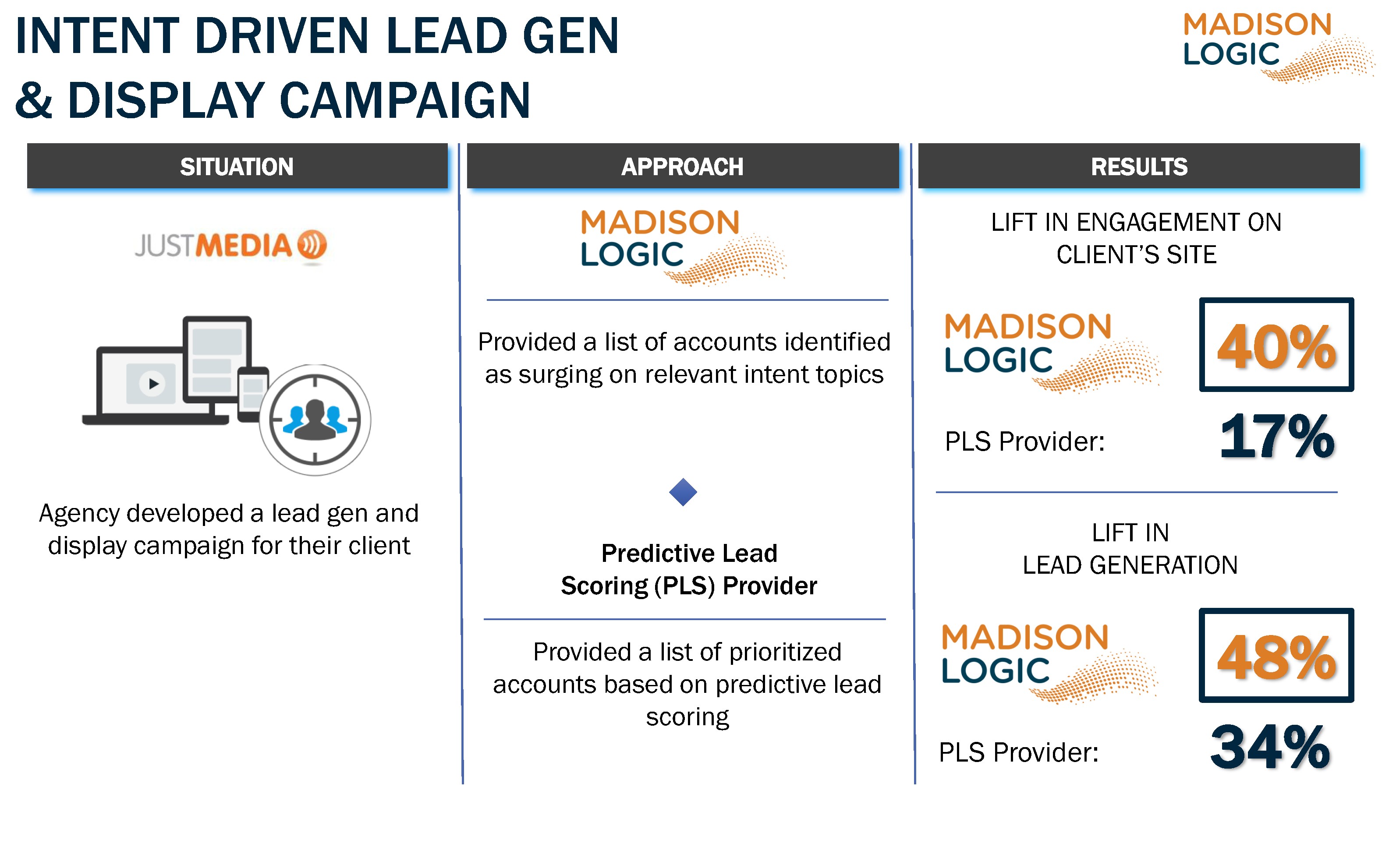 Intent Driven Lead Gen and Display - JustMedia