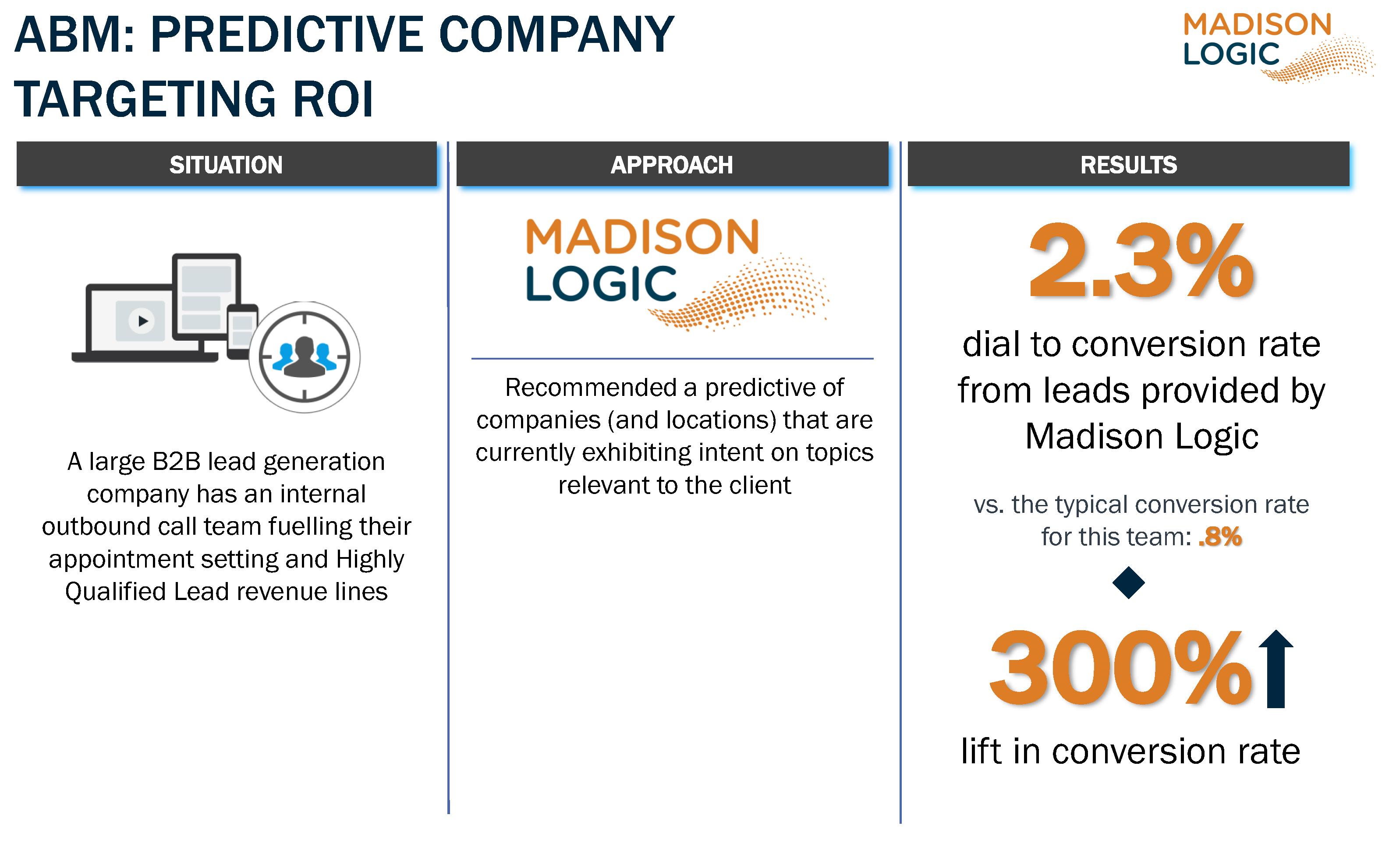 ABM Predictive Company Targeting ROI