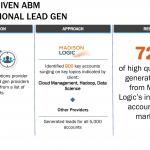 Intent Driven ABM vs Traditional Lead Gen