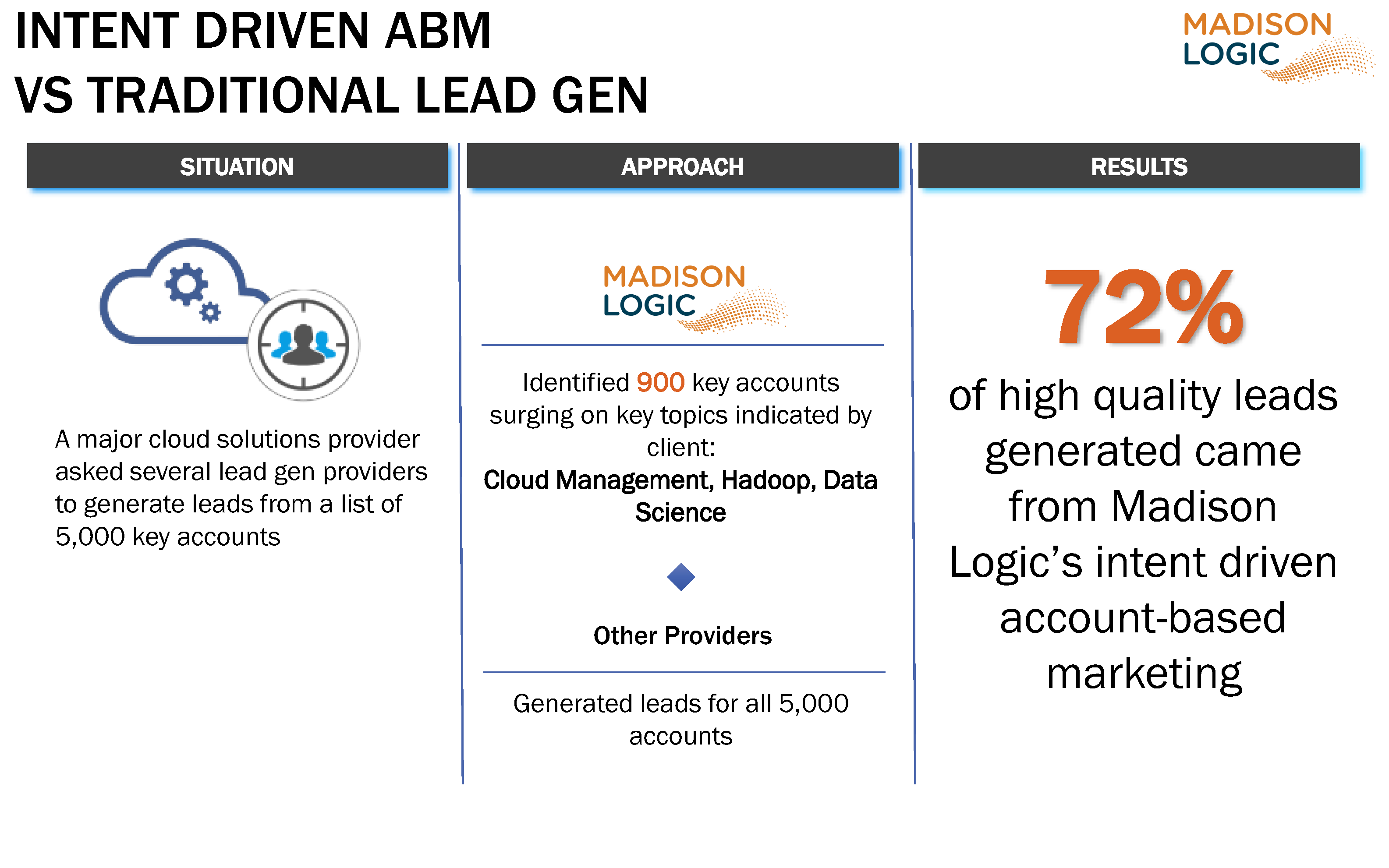 Intent Driven ABM vs Traditional Lead Gen
