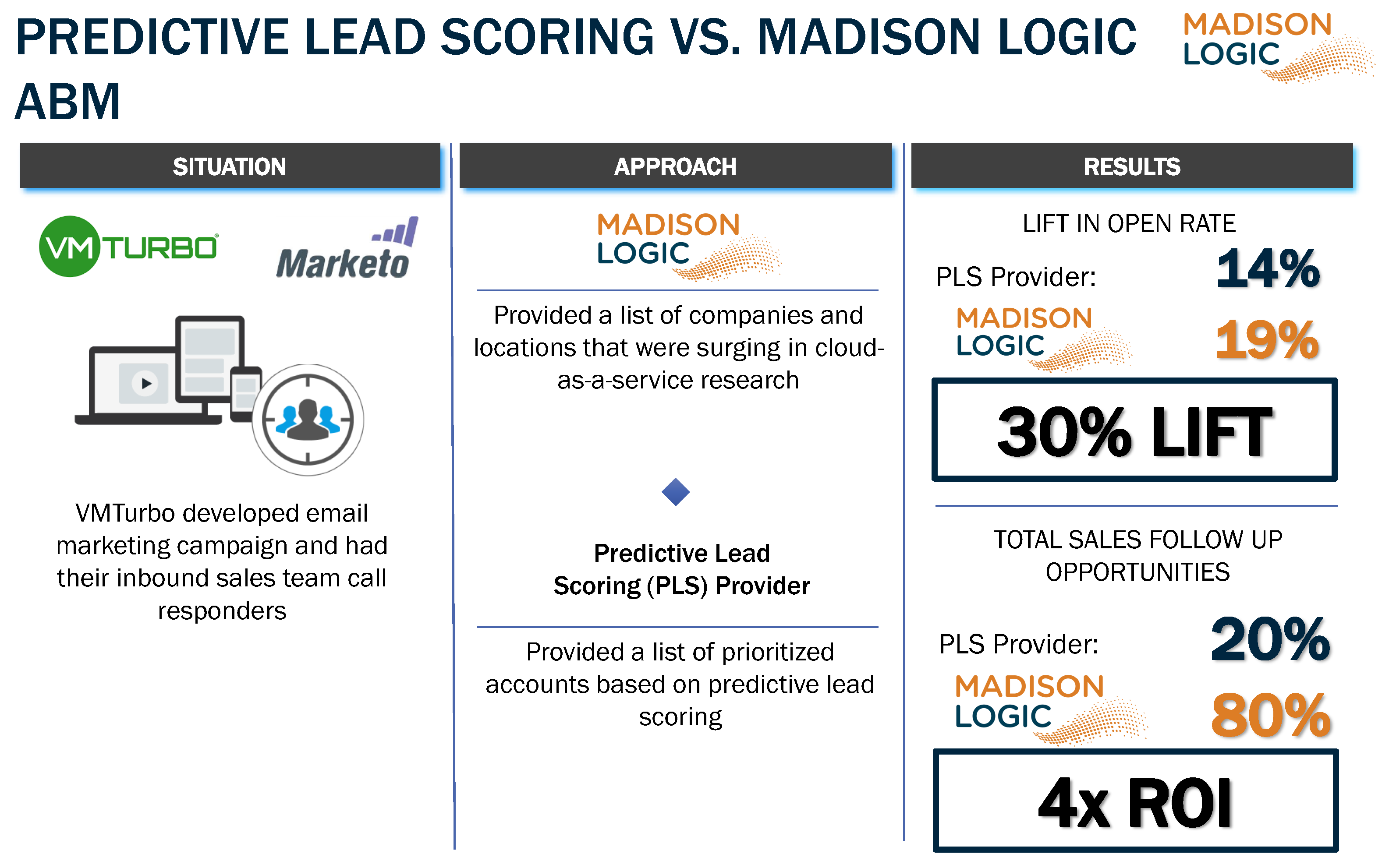 Predictive Lead Scoring vs ML ABM