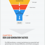 The ABCs of Lead Generation