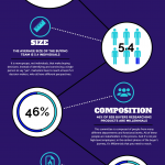 The Anatomy of the B2B Buyer Infographic
