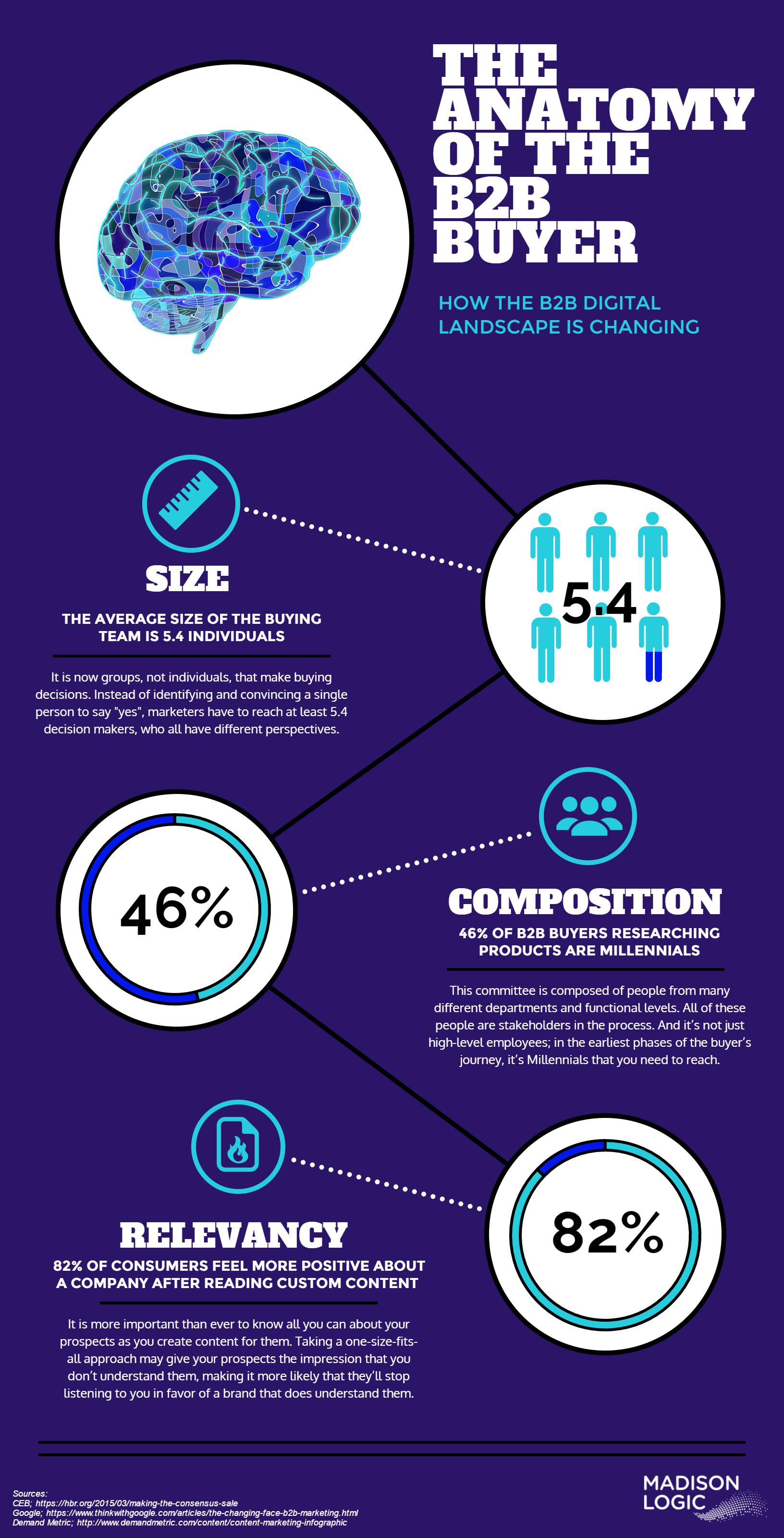The Anatomy of the B2B Buyer Infographic