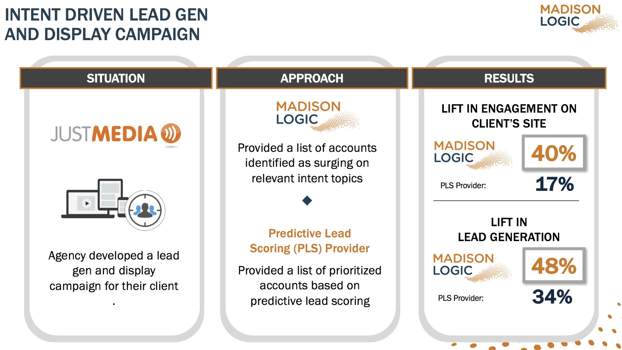 intent-driven-lead-gen-display-campaign-jm-copy