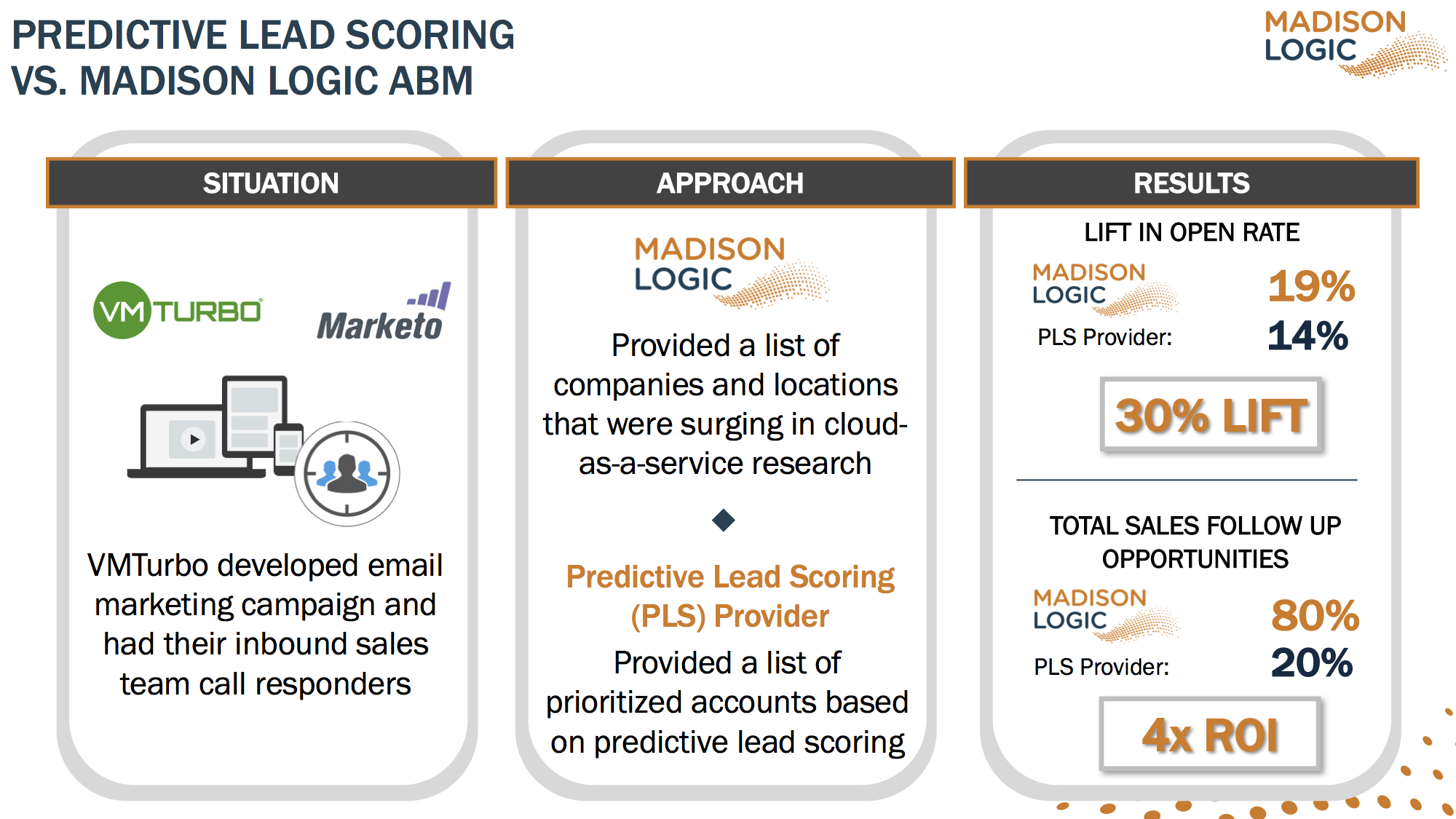 predictive-lead-scoring-vs-ml-abm-copy